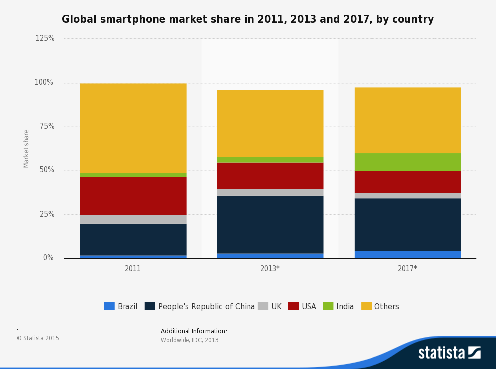 statistic_id220977_smartphones_-global-market-share-forecast-2011-2017-by-country