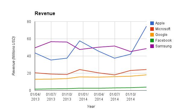 Apple, Google, Facebook, Samsung, and Microsoft Earnings