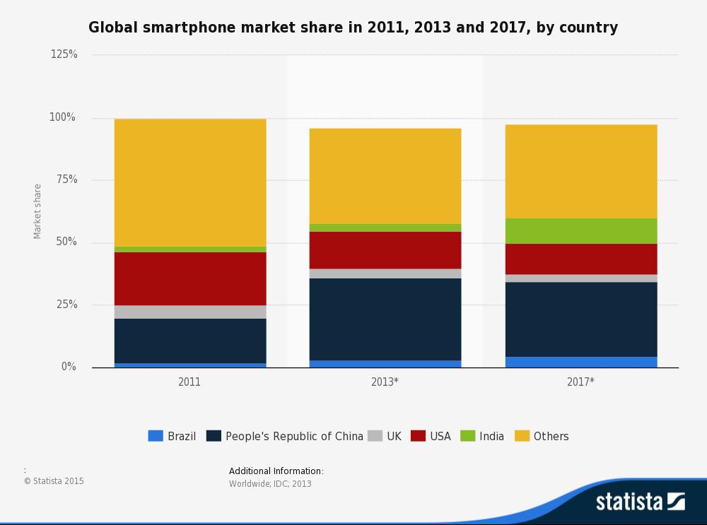 Top Ten App Stores in China